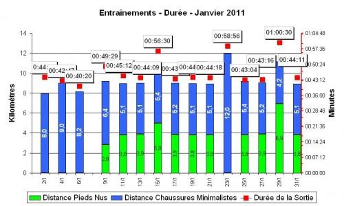 Entraînement Pieds Nus Chaussures Minimalistes Janvier 2011