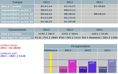 Résultats Christian Harberts Semi-marathon Boulogne-Billancourt Pieds Nus