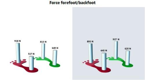 analyse-leurion-barefooting-01