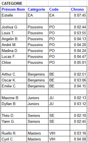 ETMB2015-Categories